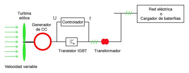 Generadores el ctricos para turbinas e licas textos - Generadores de corriente ...