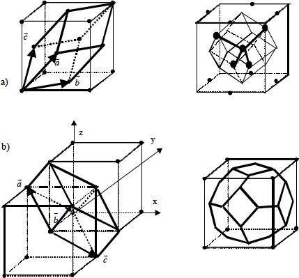 Vectores primitivos de la red fcc (a) y bcc (b).