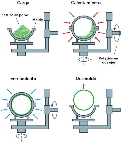 El proceso de rotomoldeo