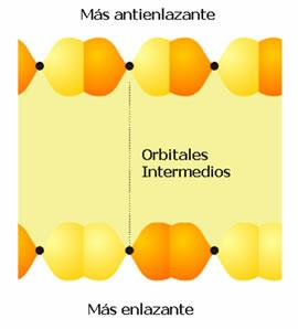 Orbitales moleculares y banda p