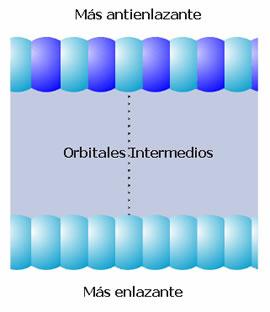 Orbitales moleculares y banda s