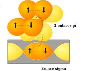 Enlaces s y p para la molécula de N2