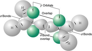orbitales moleculares del etileno