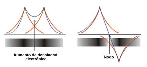 Ψ + (izquierda) y Ψ- (derecha)