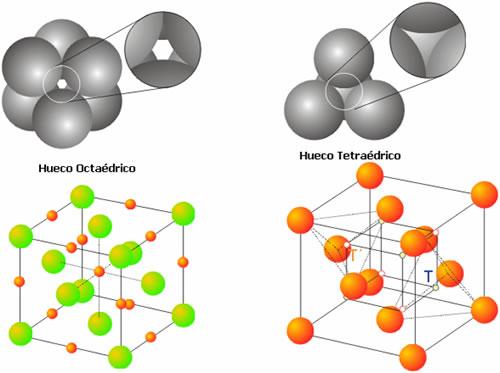 Huecos Octaédricos y Tetraédricos