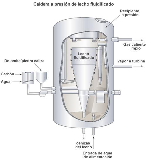 Caldera a presión de lecho fluidificado
