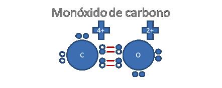 Enlaces quimicos enlaces qu micos - Detectores de monoxido de carbono ...
