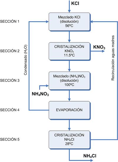 hidroxido potasico: