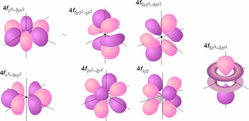 Representación de la parte angular de la función de onda de los orbitales f (probabilidad 75 %)