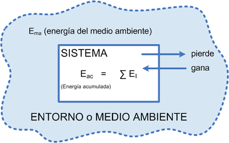 primeraleytermodinamica