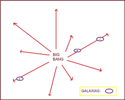 Big Bang galaxia