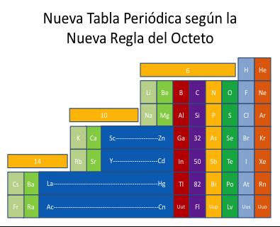 Configuracin electrnica y la nueva tabla peridica textos nueva tabla peridica urtaz Images