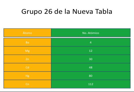 Configuracin electrnica y la nueva tabla peridica textos nuevo grupo 26 del berilio urtaz Choice Image