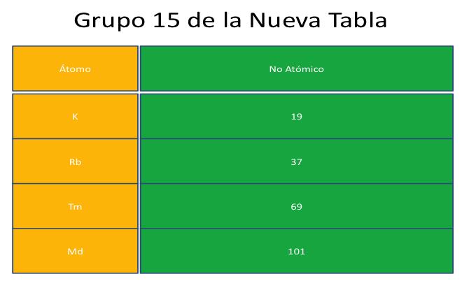 Configuracin electrnica y la nueva tabla peridica textos nueva tabla peridica urtaz Choice Image