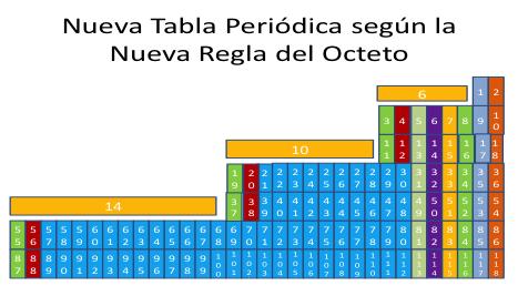 Configuracin electrnica y la nueva tabla peridica textos configuracin electrnica y la nueva tabla peridica urtaz Images