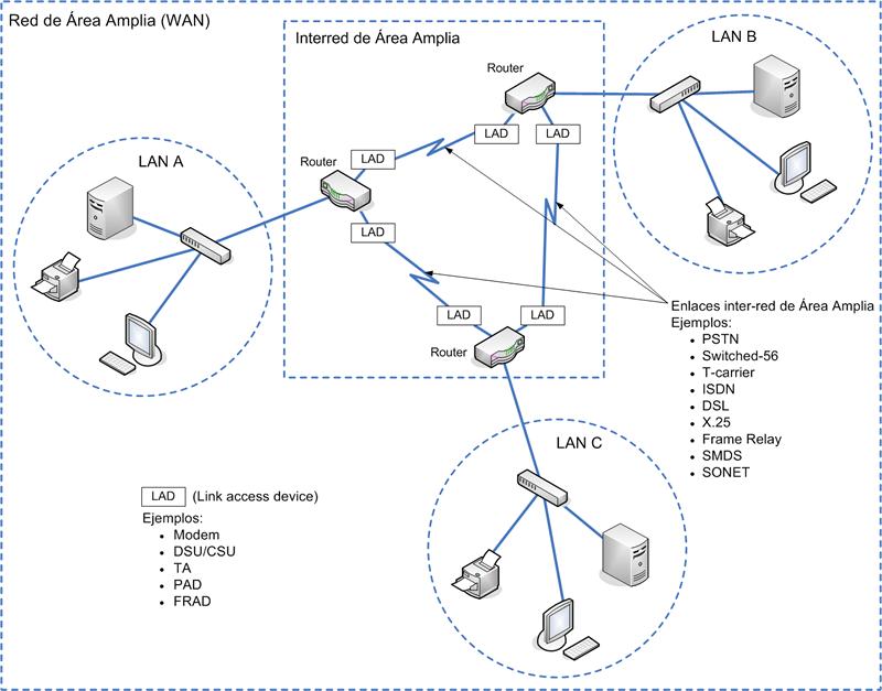 Redes de Área Amplia (WAN)   Textos Científicos